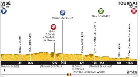 Tour de France 2012 2. Etap
