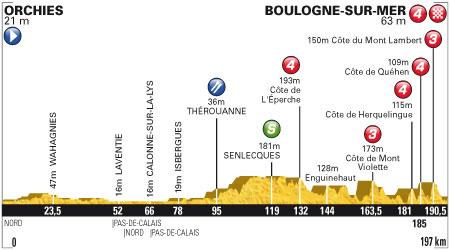 Tour de France 2012 3. Etap