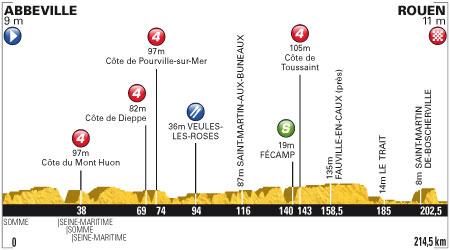 Tour de France 2012 4. Etap
