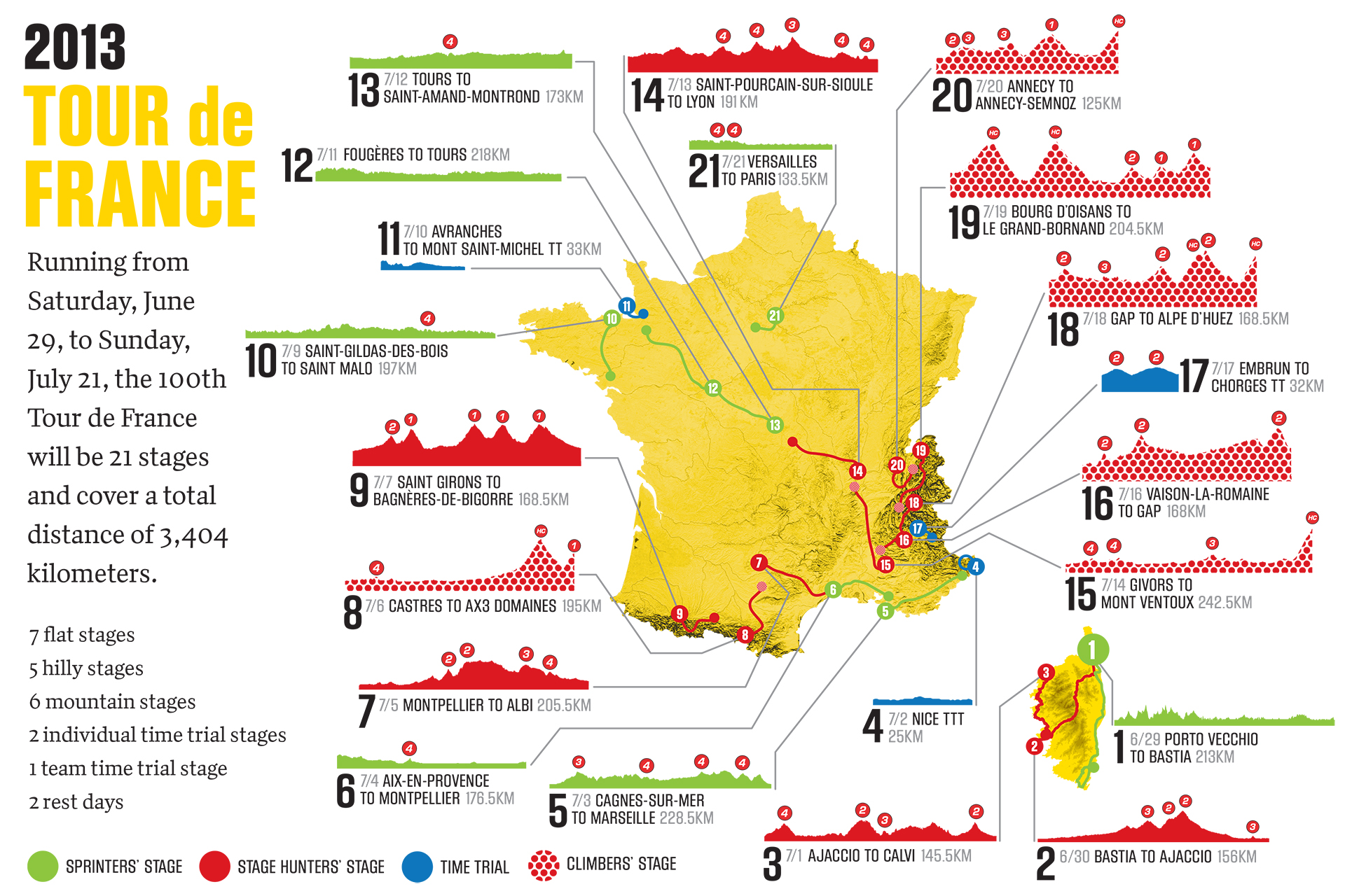 Tour De France Stage  Distance