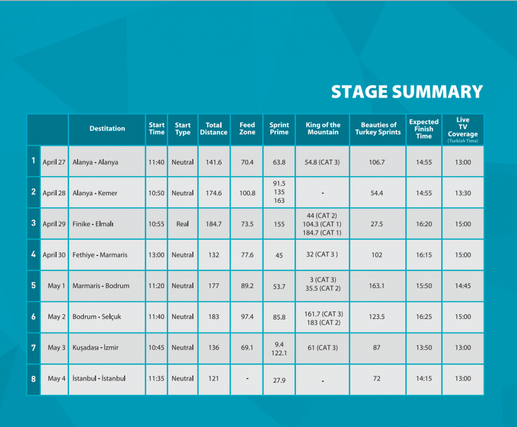 stage summary