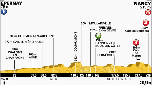 stage 07 PROFIL