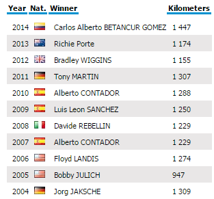 Paris - Nice 2015 last ten winners