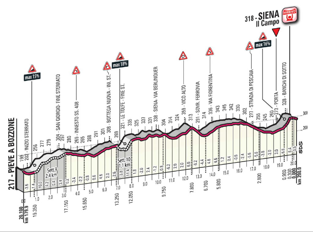 Strade Bianche 2015 final kms