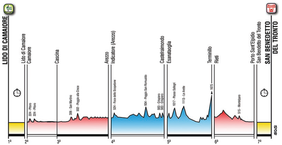 Tirreno - Adriatico 2015 route