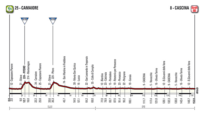 Tirreno - Adriatico 2015 stage 02