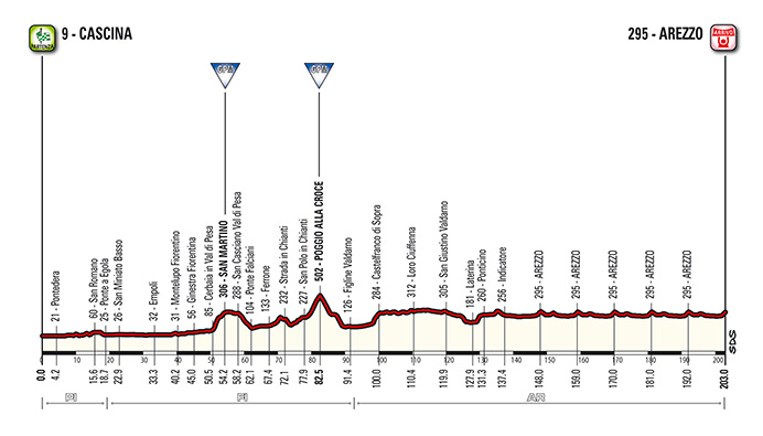 Tirreno - Adriatico 2015 stage 03