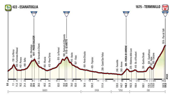 Tirreno - Adriatico 2015 stage 05