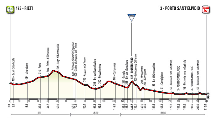 Tirreno - Adriatico 2015 stage 06