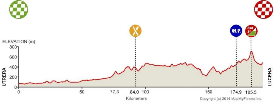 Vuelta-a-Andalucia-Ruta-Ciclista-Del-Sol-Stage-2-1419587876