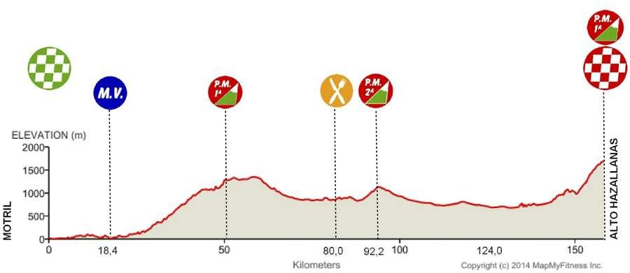 Vuelta-a-Andalucia-Ruta-Ciclista-Del-Sol-Stage-3-1419587928