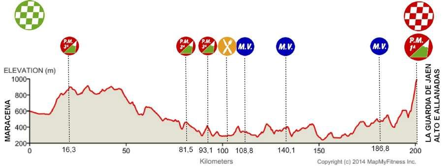 Vuelta-a-Andalucia-Ruta-Ciclista-Del-Sol-Stage-4-1419587935