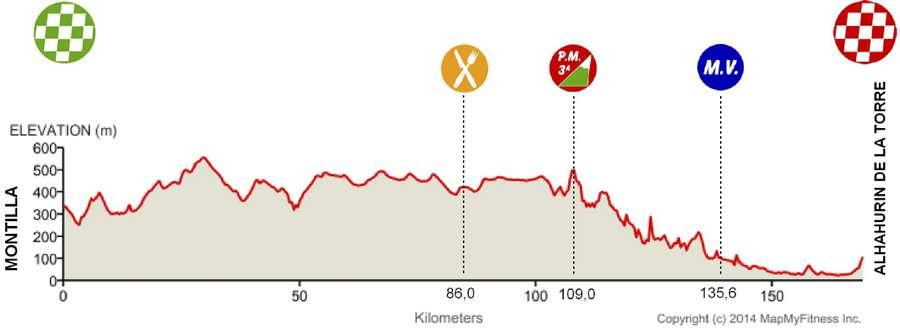 Vuelta-a-Andalucia-Ruta-Ciclista-Del-Sol-Stage-5-1419587942