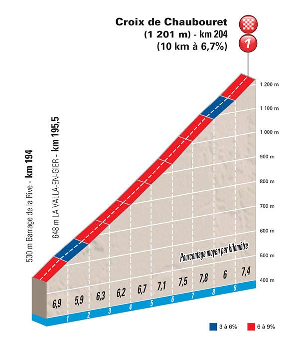 stage 04 final climb