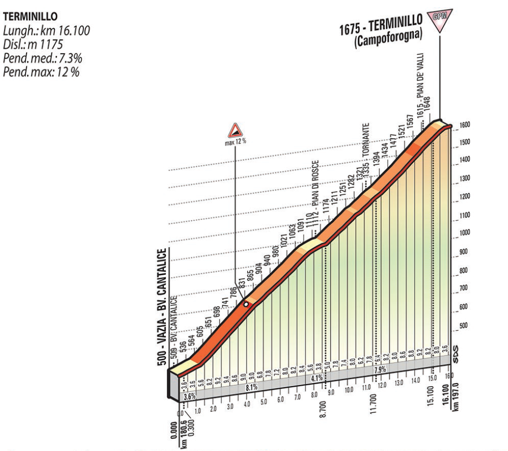 Tirreno - Adriatico 2015 stage 04 final climb