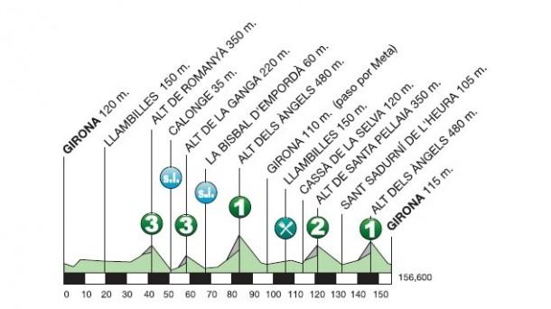 Volta Ciclista a Catalunya 2015 - stage 03