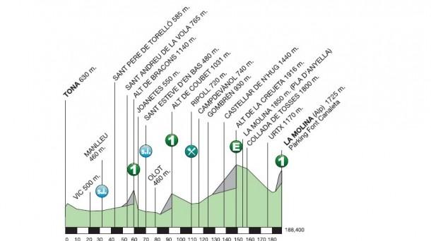 Volta Ciclista a Catalunya 2015 - stage 04