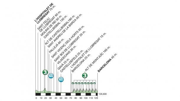 Volta Ciclista a Catalunya 2015 - stage 07
