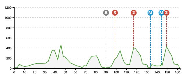 Vuelta al Pais Vasco 2015 - 1.etap
