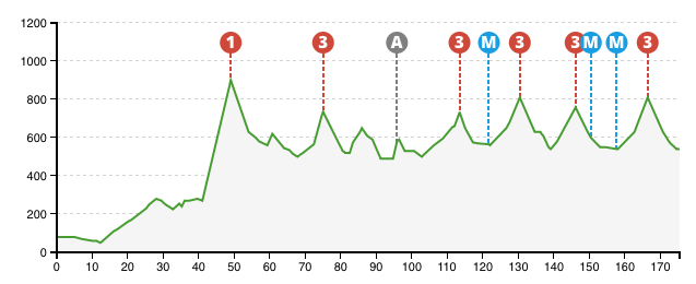 Vuelta al Pais Vasco 2015 - 2.etap