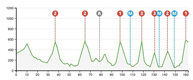 Vuelta al Pais Vasco 2015 - 4.etap