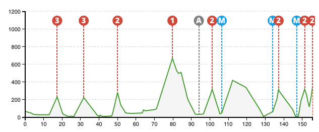 Vuelta al Pais Vasco 2015 - 5.etap