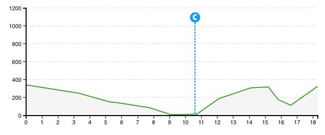 Vuelta al Pais Vasco 2015 - 6.etap
