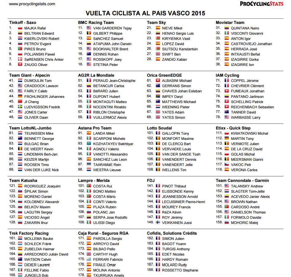 Vuelta al Pais Vasco 2015 - startlist