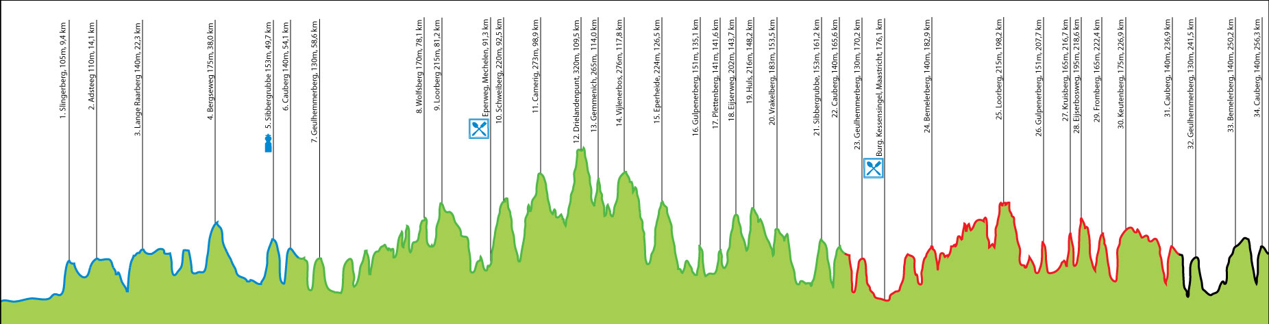 amstel gold race 2015 - profile