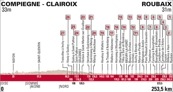 paris-roubaix 2015 - profile
