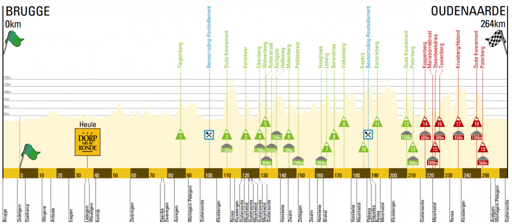 tour of flanders 2015 profile