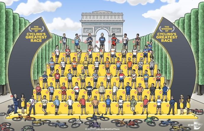 Tour de France Şampiyonları